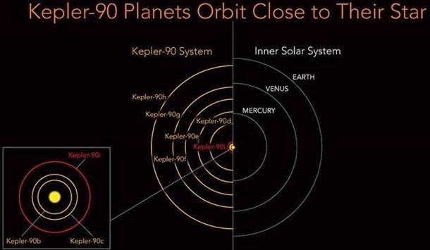 NASA впервый раз обнаружило пообразу иподобию Солнечной системы