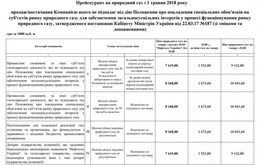 СудЕС отвергнул иск «Нафтогаза» кЕврокомиссии