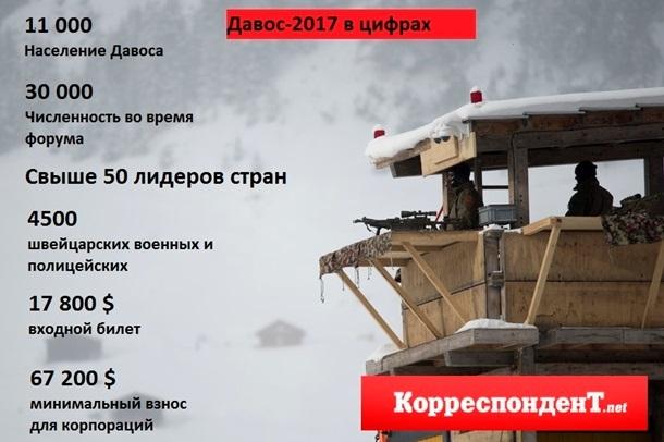 Что такое Давосский форум икто нанем представит РФ?